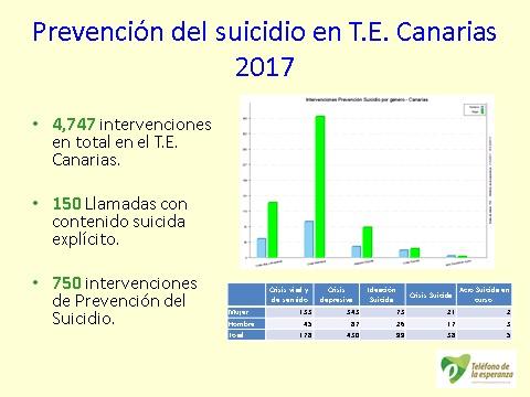imagen datos t.e. canarias suicidio
