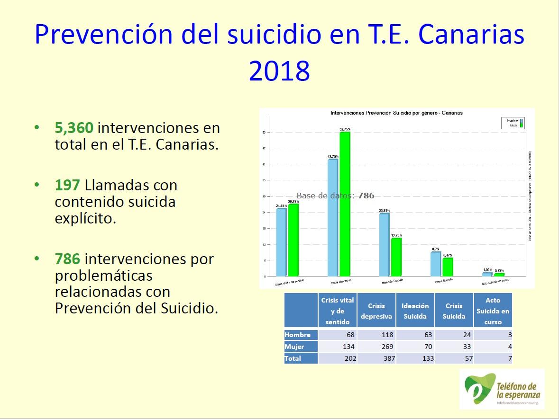datos prevencion sucidio T.E. CANARIAS 2018